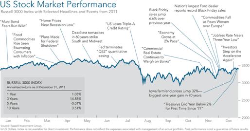 Major Index Returns